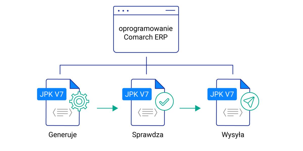JEDNOLITY PLIK KONTROLNY JPK_V7